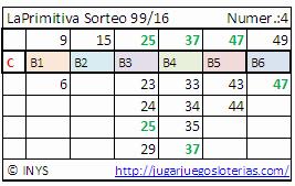 Premios loterias semana 49-16