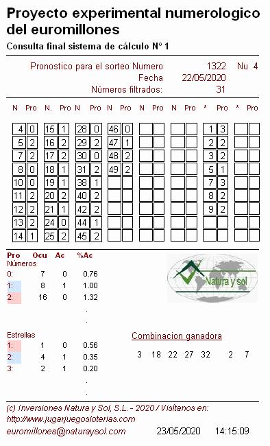 Euromillones probabilidades 22 mayo 2020 - Calc I