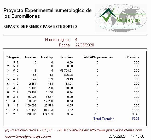 Euromillones probabilidades 22 mayo 2020 - Onlae