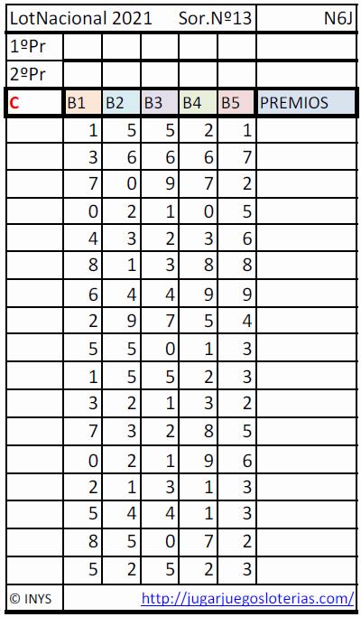 Lotería Nacional probabilidades