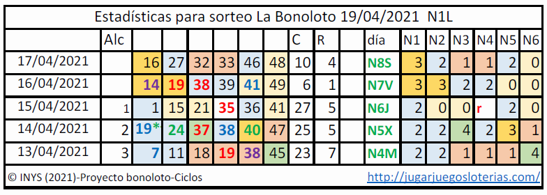 Bonoloto probabilidades ciclos