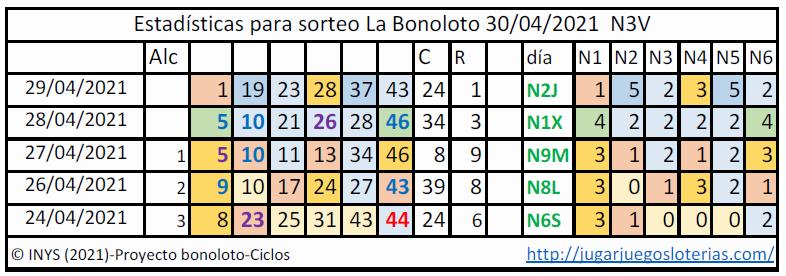 Bonoloto probabilidades ciclos 30 abril 2021