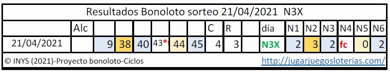 Bonoloto probabilidades ciclos resultados 21 abril 2021