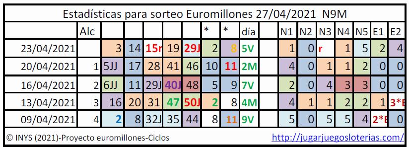 Euromillones probabilidades ciclos 27 abril 2021