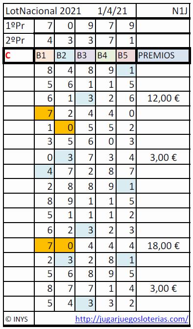 resultados loteria nacional de españa