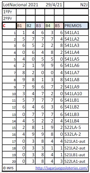 LNacional probabilidades 29 abril 2021 - Publi