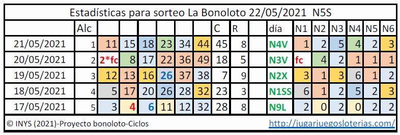 Bonoloto probabilidades ciclos 22 mayo 2021