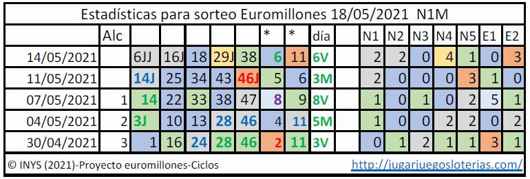 Euromillones probabilidades ciclos 18 mayo 2021