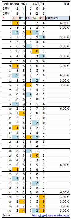 Loteria Nacional probabilidades 10 junio 2021 - Publid