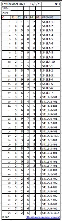Loteria Nacional de españa probabilidades 17 junio 2021 - Publi