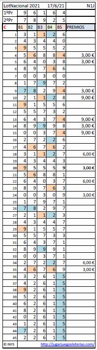 Loteria Nacional de España probabilidades 17 junio 2021 - resultados