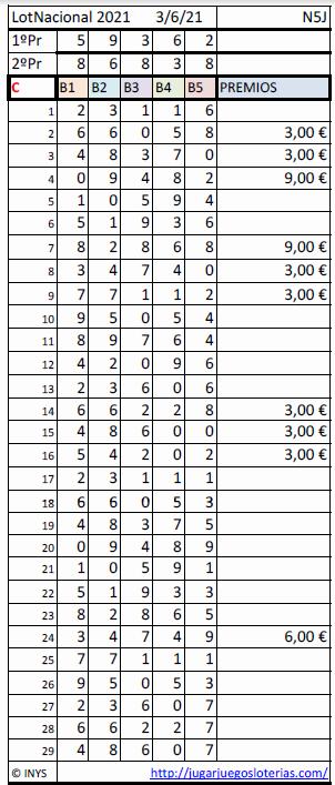 Loteria Nacional probabilidades 3 junio 2021 - resuultados