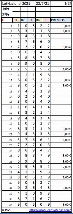 Loteria Nacional probabilidades 22 julio 2021 - Publid